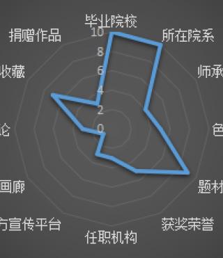 雅昌青年艺术家推荐 王远星:个体的情感诉说